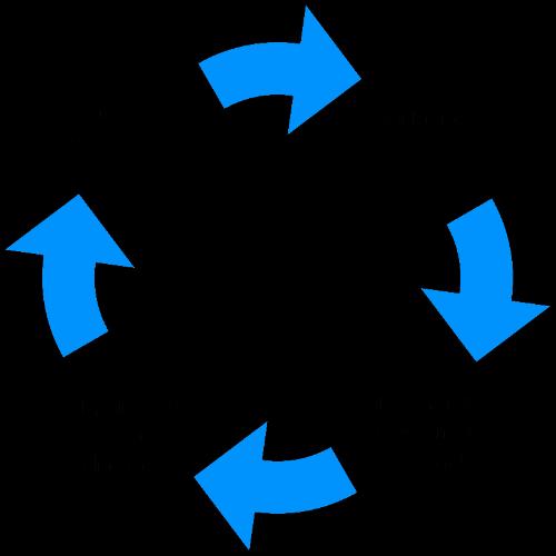 cercle v 3